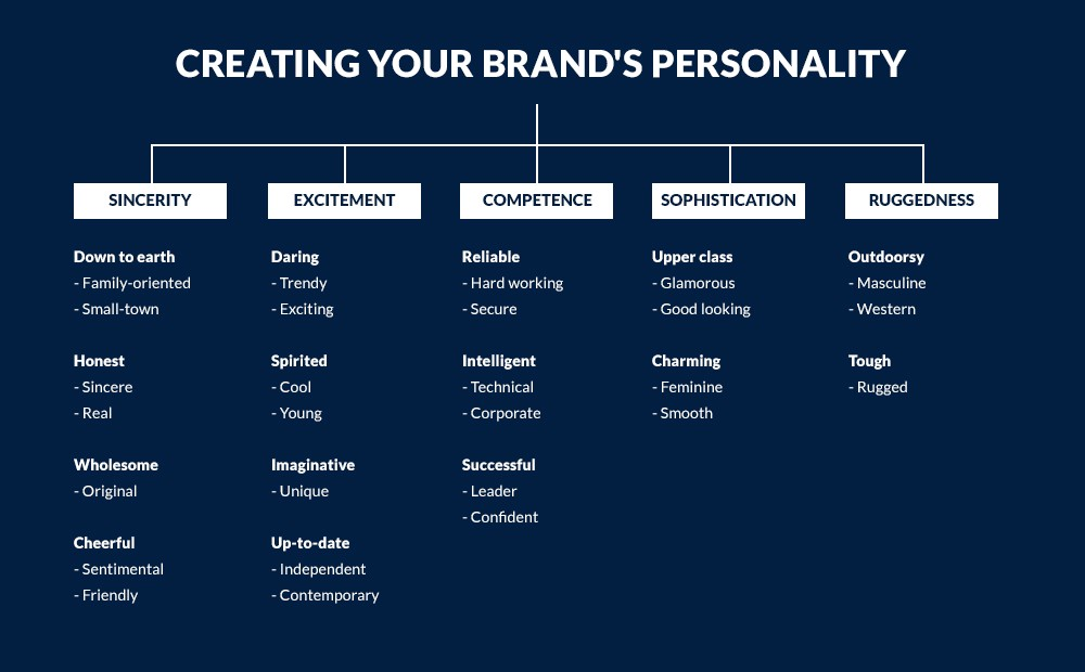creating-your-brand-personality