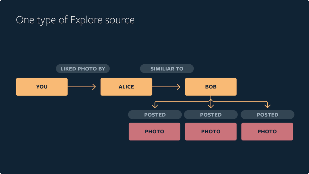 how-to-change-your-instagram-explore-feed-algorithm